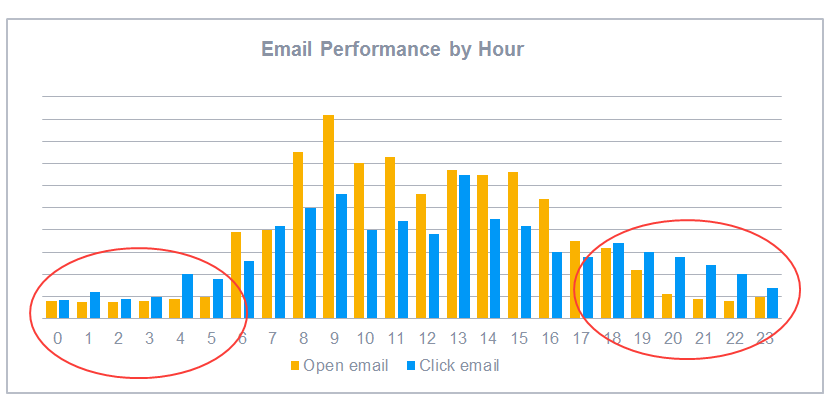 Optimize sending campaigns time to boost your CTR