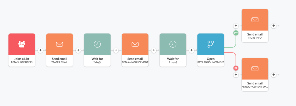 email sequence for a product launch in Automizy