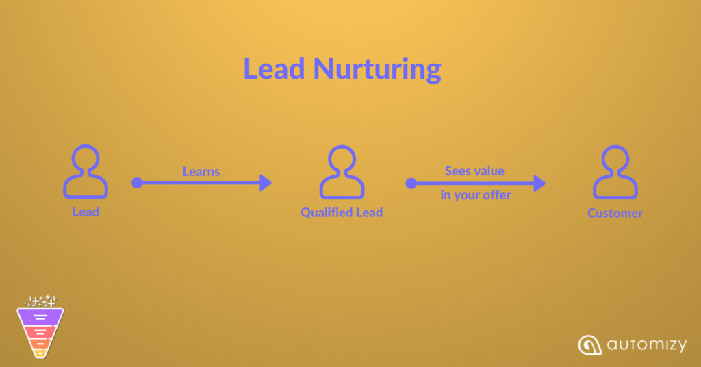 Flowchart explaining the process of lead nurturing