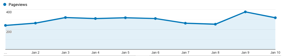 Preview traffic graph