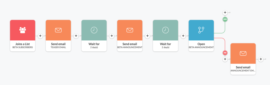 email workflow setting up resend in Automizy