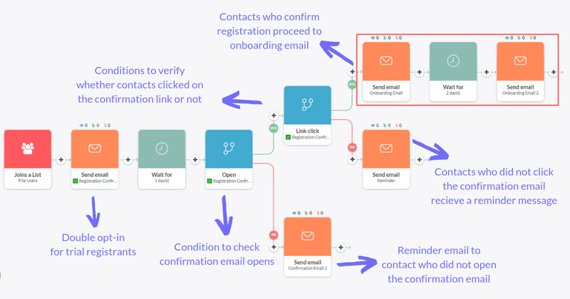 Automizy email sequence with conditions explained